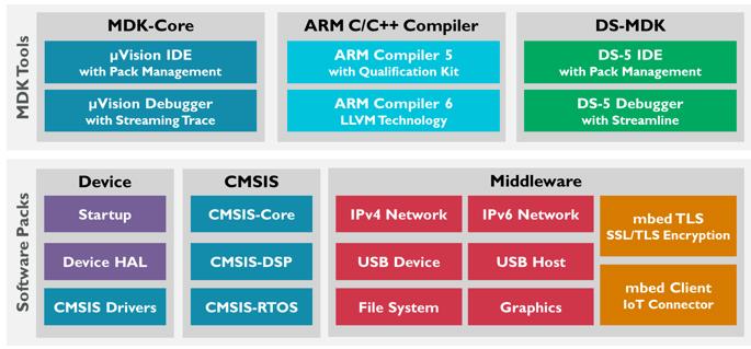 Diagramme MDK Composants