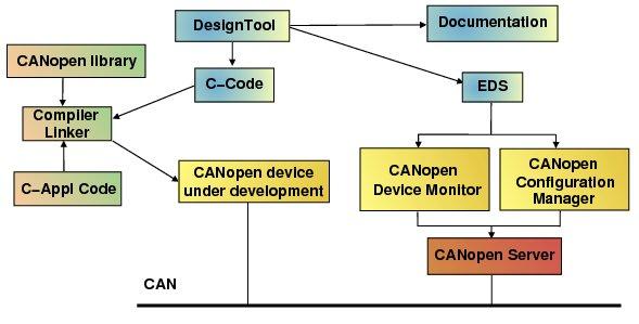 Ecosystème de développement avec la pile CANopen de Port