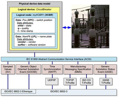 pile IEC 61850 organisation