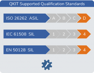 Standards  de qualification supportés par QKIT