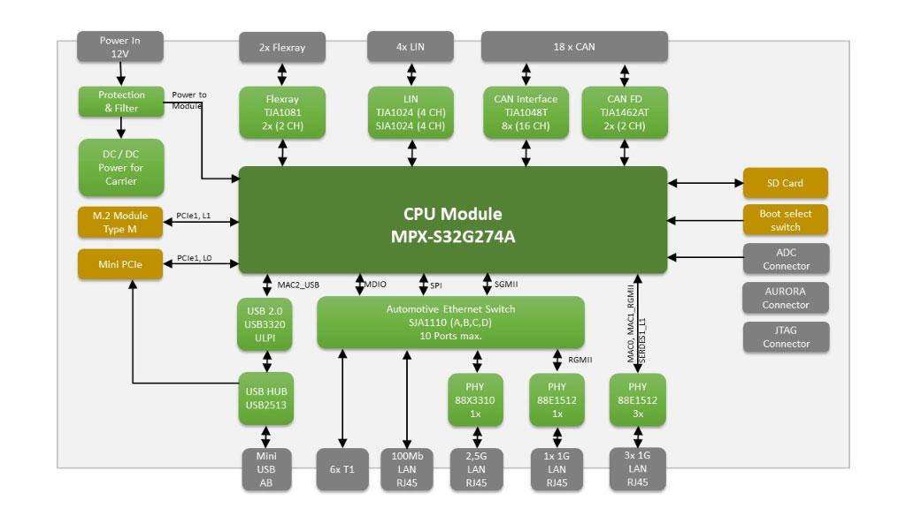 MPX-S32G274A