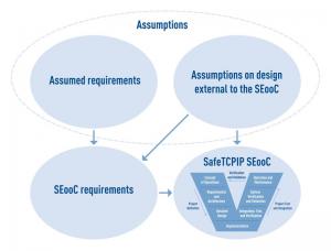 V de conception de la Stack TCP/IP safety