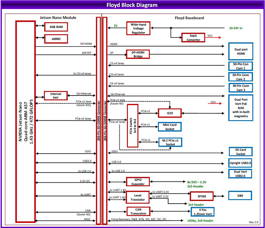 Bloc diagramme FLOYD