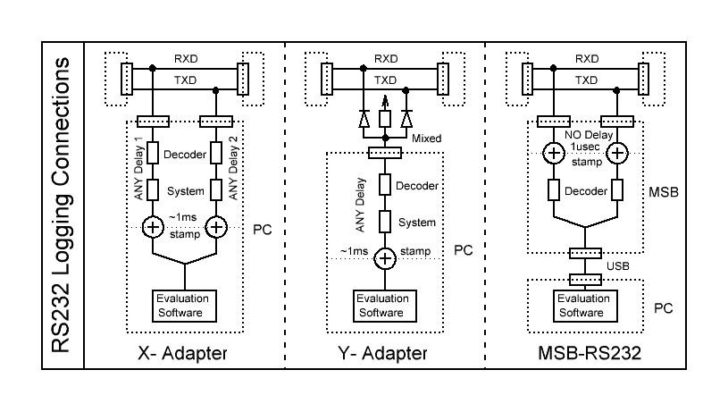 Adaptateurs pour RS232