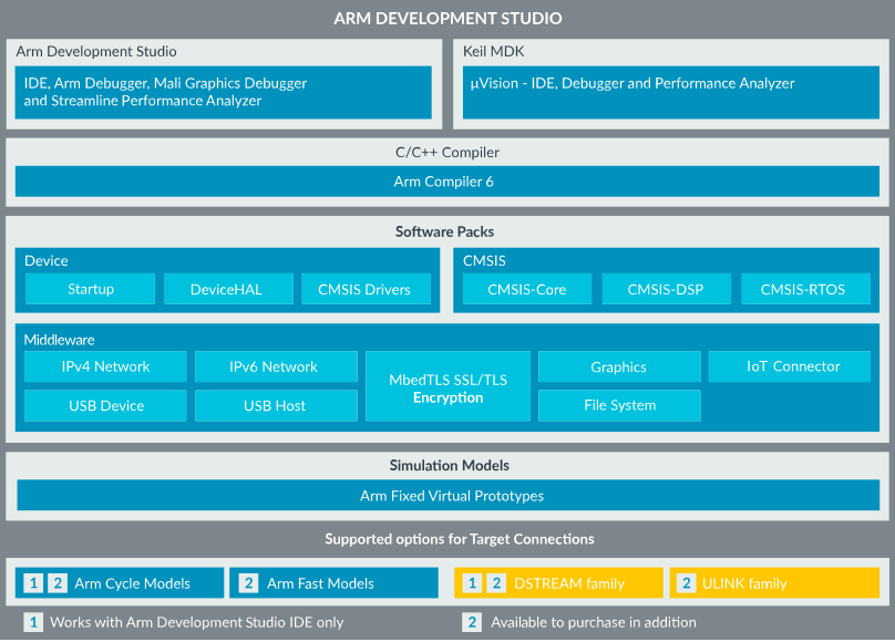 overview arm development studio