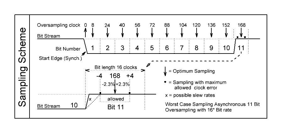 Echantillonnage des signaux série